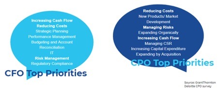 CFO-CPO-Top-Priorities