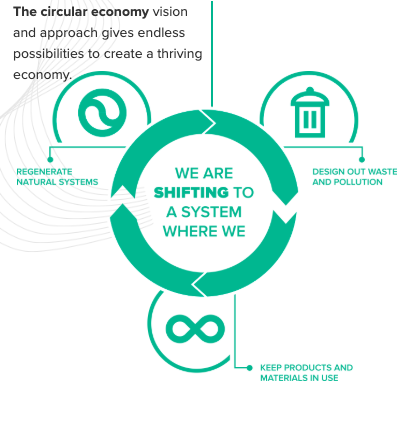 This process includes keeping products in use, regenerating natural systems, and designing out waste and pollution.