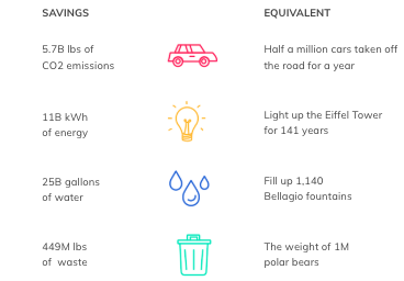 The image belowabove indicates that if all consumers purchased one reused product in a year, it would be equivalent to removing 449,000,000 pounds of waste from landfills.