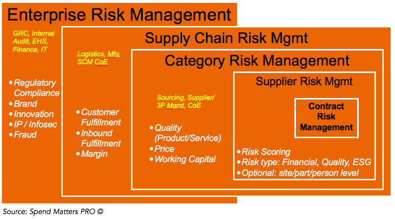 ●	Supply Chain Risk Management can be a superset of supplier risk management