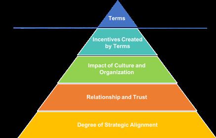 context pyramid