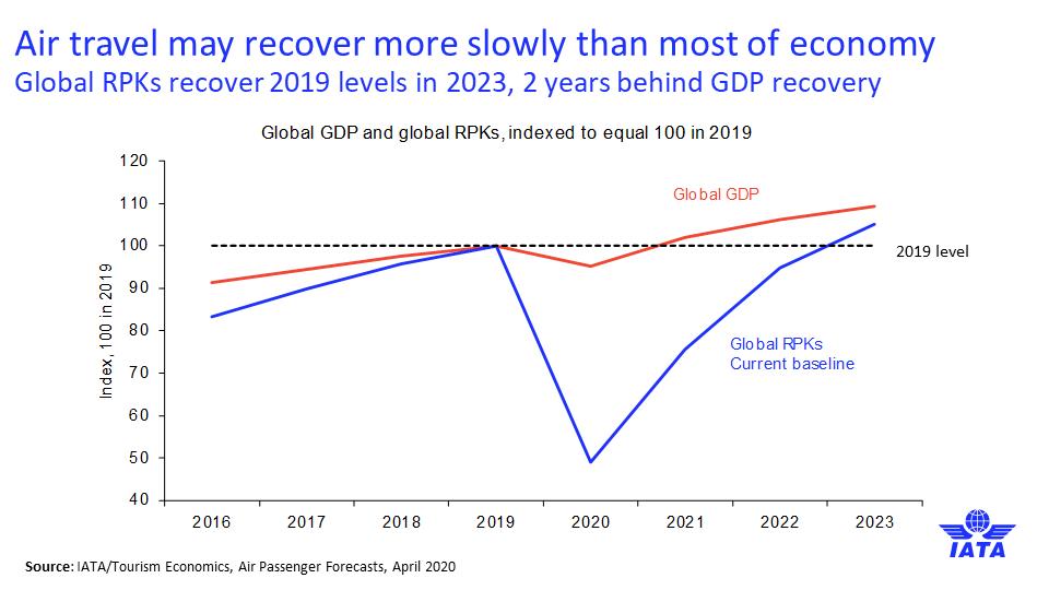 Air Travel Global GDP