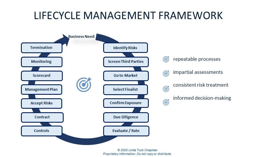 Lifecycle Management Framework