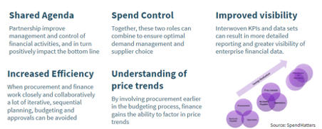 Ways Procurement and Finance Can Work Together
