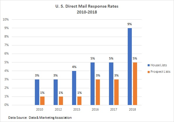 United States Direct Mail Response Rates