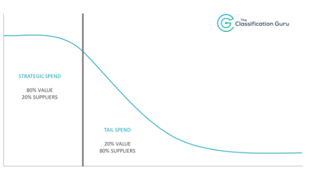 What is tail spend?